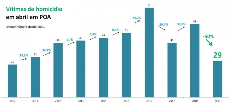 Gráfico com números de vítimas de homicídios no mês de abril em Porto Alegre