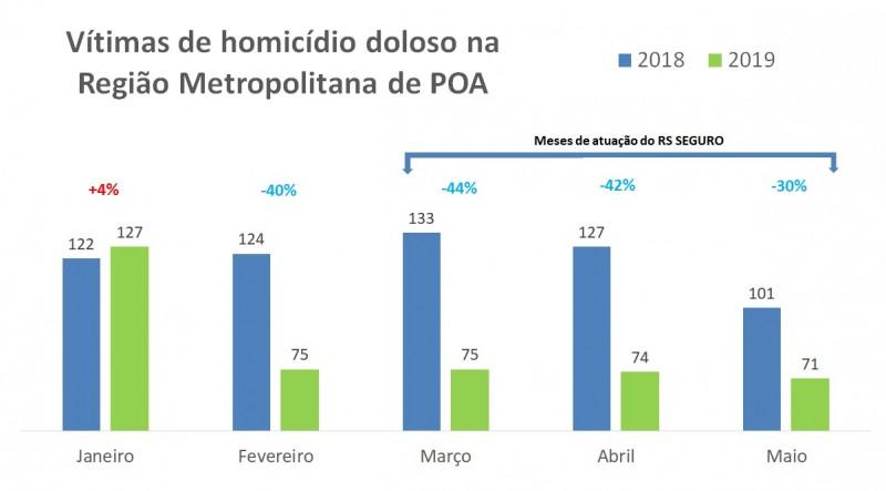 Vítimas de homicídio doloso na Região Metropolitana de Porto Alegre