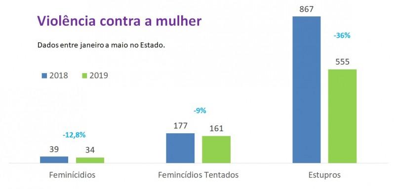 Violência contra mulher entre janeiro a maio no RS