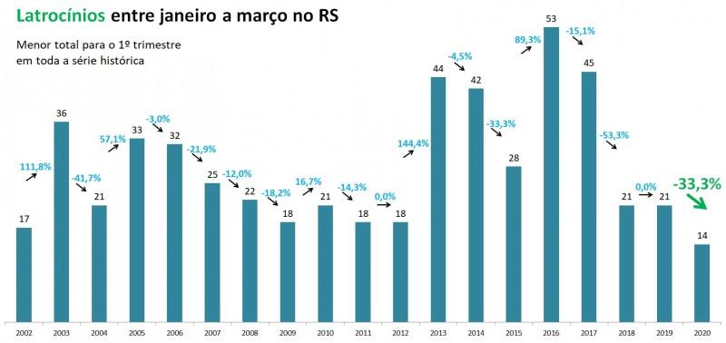 Gráfico de latrocínios entre janeiro a março no RS, com série temporal de 2002 a 2020.