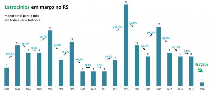 Gráfico de Latrocínios em março no RS, com série temporal de 2002 a 2020.