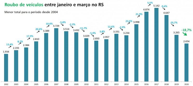 Gráfico de Roubo de veículos no RS entre janeiro e março, com série temporal de 2002 a 2020.