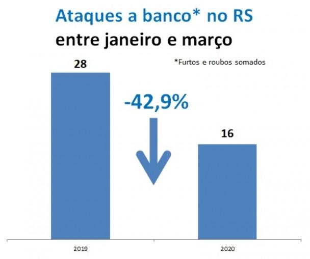 Gráfico de ataques a bancos entre janeiro e março no RS, comparando 2019 e 2020