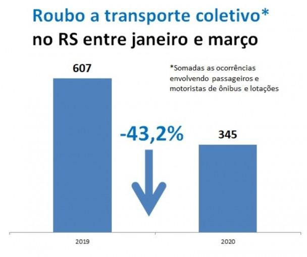Gráfico de Roubos a transporte coletivo entre janeiro e março no RS, comparando 2019 e 2020.