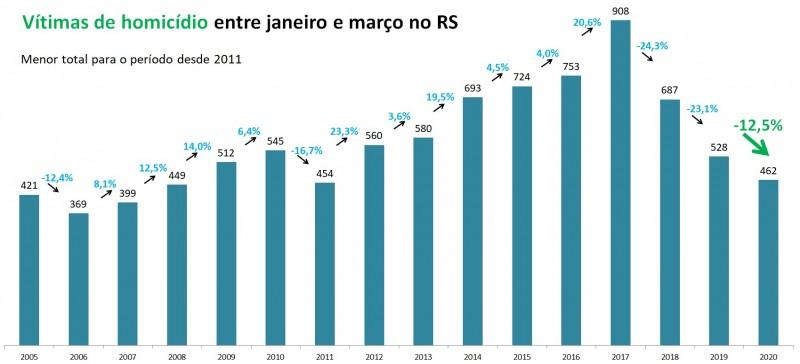 Gráfico de Vítimas de homicídio entre janeiro a março no RS, com série temporal entre 2005 e 2020.