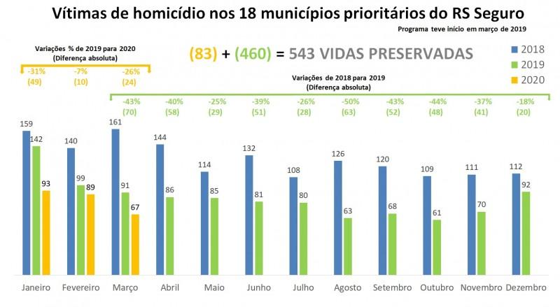 Gráfico de Vítimas de homicídios nos 18 municípios prioritários do RS Seguro, com série temporal de 2018 a 2020.
