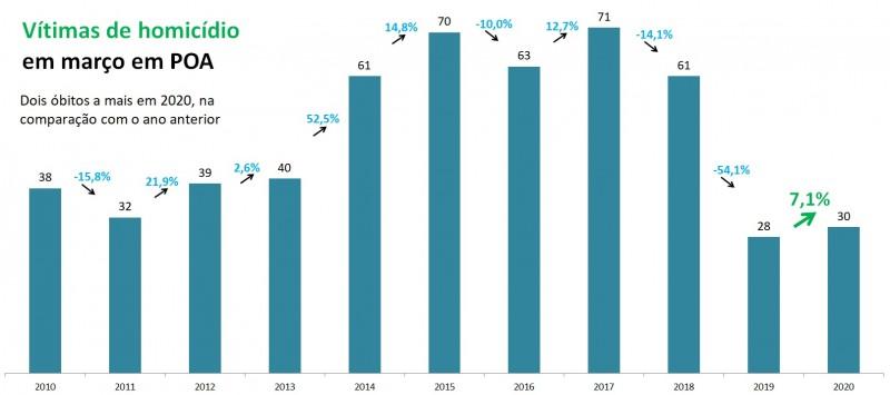 Gráfico de Vítimas de homicídio em Porto Alegre em março, com série temporal de 2010 a 2020.