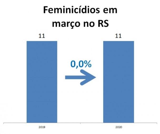 Grfico de Vtimas de feminicdio em maro no RS comparando 2019 e 2020