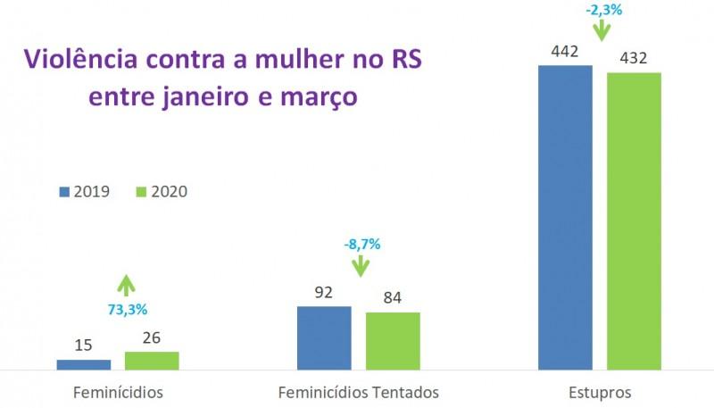 Violncia contra a mulher entre janeiro a maro no RS comparando 2019 e 2020