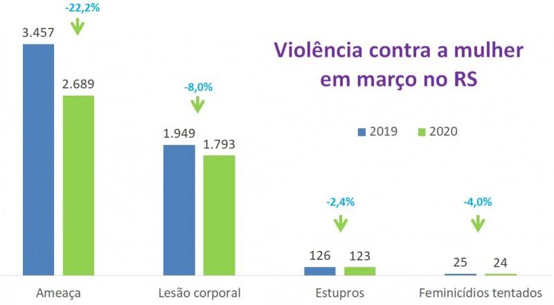 Grfico de Violncia contra a mulher em maro no RS comparando 2019 e 2020