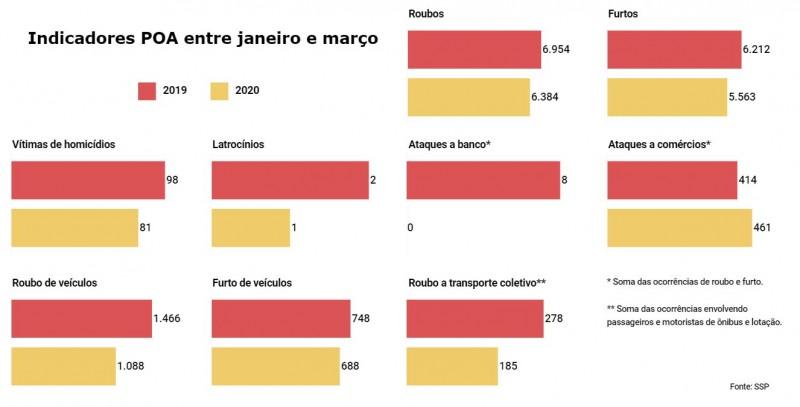 Gráficos de Indicadores criminais em Porto Alegre de janeiro a março, comparando 2019 e 2020.