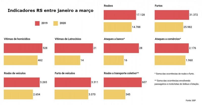 Grfico de Indicadores criminais no RS entre janeiro e maro comparando 2019 e 2020