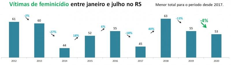 Gráfico de barras com números de feminicídios de janeiro a julho no RS, entre 2012 e 2020. Mostra queda de 55 em 2019 para 53 em 2020 (-4%). Menor total para o período desde 2017.