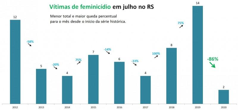 Gráfico de barras com números de Feminicídios em julho no RS, entre 2012 e 2020. Mostra queda de 14 em 2019 para 2 em 2020 (-86%). Menor total e maior queda percentual para o mês em toda a série histórica.