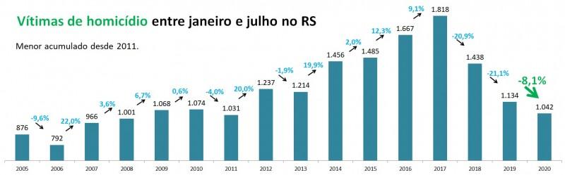 Gráfico com números de Homicídios entre janeiro a julho no RS, entre 2005 e 2020. Mostra queda de 1.134 em 2019 para 1.042 em 2020 (-8,1%). Menor acumulado desde 2011, que teve 1.031 vítimas.