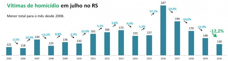 Gráfico de barras com números de Homicídios em julho no RS, entre 2005 e 2020. Mostra queda de 148 em 2019 para 130 em 2020 (-12,2%). Menor total para o mês desde 2008, que teve 125 vítimas.