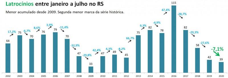 Gráfico de barras com números de Latrocínios entre janeiro e julho no RS, entre 2002 e 2020. Mostra queda de 42 em 2019 para 39 em 2020 (-7,1%). Menor acumulado desde 2009 e segunda menor marca da série histórica.