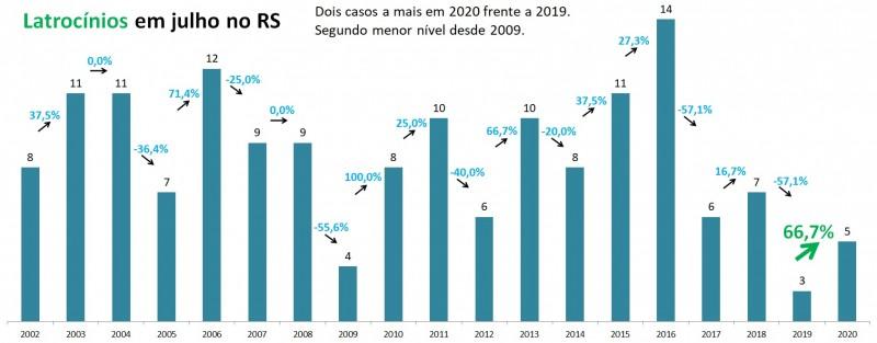 Gráfico de barras com números de Latrocínios em julho no RS, entre 2002 e 2020. Mostra alta de 3 em 2019 para 5 em 2020 (66,7%). Segundo menor total para o mês desde 2009, que teve 4 casos.