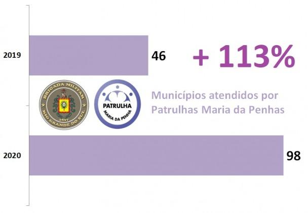 Gráfico de barras mostra que as Patrulhas Maria da Penha aumentaram de 46 cidades em 2019 para 98 em 2020, alta de 113%. Acompanham o gráfico os logos da BM e das Patrulhas.