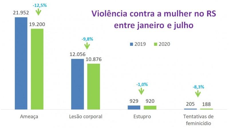 Gráficos de barras com números de Violência contra a mulher entre janeiro e julho no RS, entre 2019 e 2020. Mostra queda de 12,5% nas ameaças, de 9,8% nas lesões corporais, de 1% nos estupros e de 8,3% nas tentativas de feminicídio.