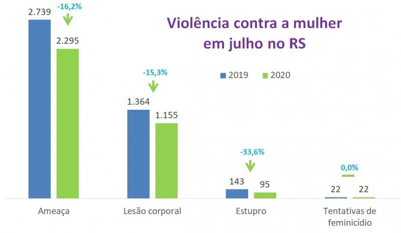 Gráficos de barras com números de Violência contra a mulher em julho no RS, entre 2019 e 2020. Mostra quedas de 16,2% nas ameaças, de 15,3% nas lesões corporais e de 33,6% nos estupros, e estabilidade de 22 tentativas de feminicídio em ambos os anos.