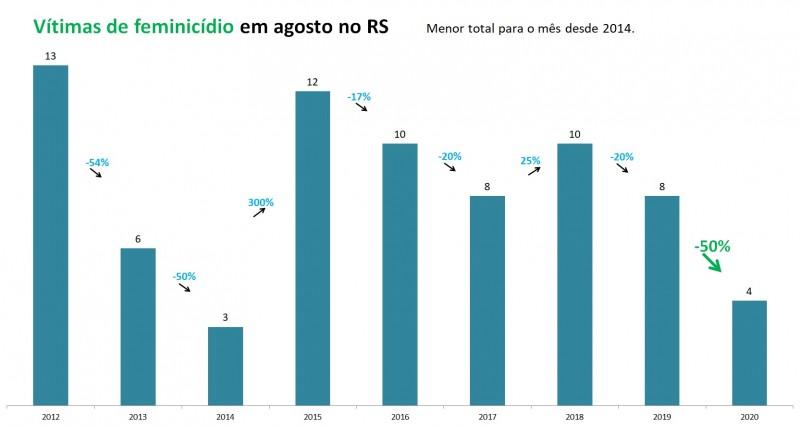 Gráfico de barras com números de vítimas de feminicídio em agosto no RS, entre 2012 e 2020. Foram oito vítimas em 2019 e quatro em 2020, queda de 50%.