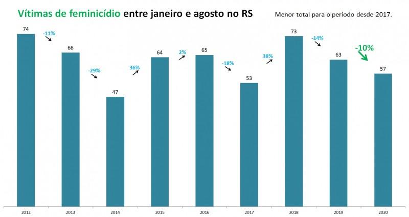 Gráfico de barras com números de vítimas de feminicídio entre janeiro e agosto no RS, entre 2012 e 2020. Foram 43 vítimas em 2019 e 57 em 2020, queda de 10%.