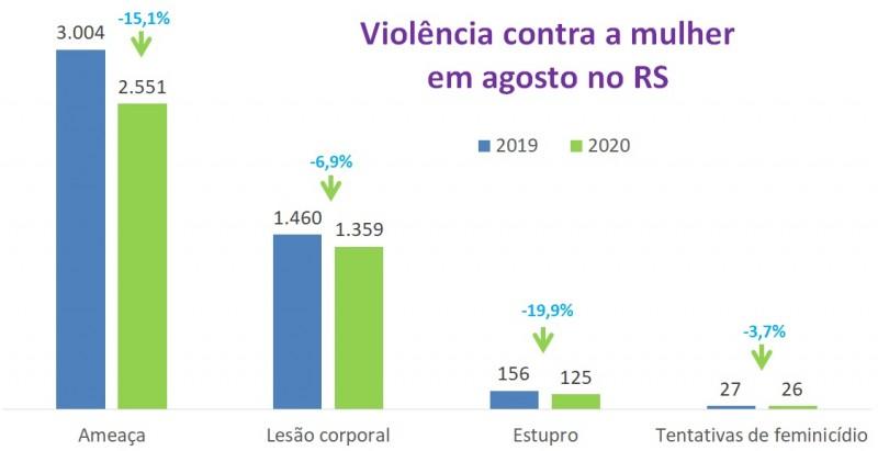 Gráficos de barras com números de violência contra mulher em agosto em 2019 e 2020. Ameaças caíram de 3.004 para 2.551 (-15,1%), lesão corporal de 1.460 para 1.359 (-6,9%), estupros de 156 para 125 (-19,9%) e tentativas de feminicídio de 27 para 26 (-3,7%