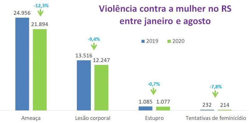 Gráfico de barras com números de violência contra a mulher entre janeiro e agosto em 2019 e 2020. Ameaça caiu de 24.956 para 21.894, lesão de 13.516 para 12.247, estupro de 1.085 para 1.077, e tentativa de feminicídio de 232 para 214.