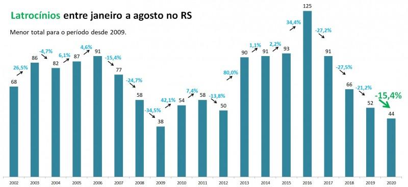 Gráfico de barras com números de latrocínios entre janeiro e agosto no RS, entre 2002 e 2020. Foram 52 casos em 2019 e 44 em 2020, queda de 15,4%.