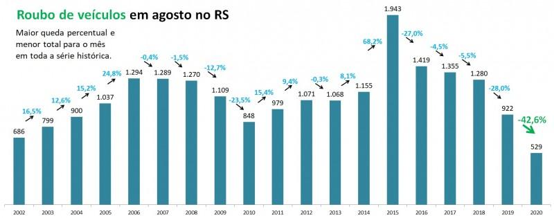 Gráfico de barras com números de Roubo de veículo em agosto no RS, entre 2002 e 2020. Foram 922 em 2019 e 529 em 2020, queda de 42,6%, para o menor número em toda a série histórica.