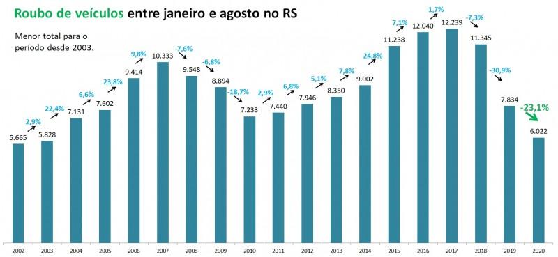 Gráfico de barras com números de Roubo de veículo entre janeiro e agosto no RS, entre 2002 e 2020. Foram 7.834 em 2019 e 6.022 em 2020, queda de 23,1%.