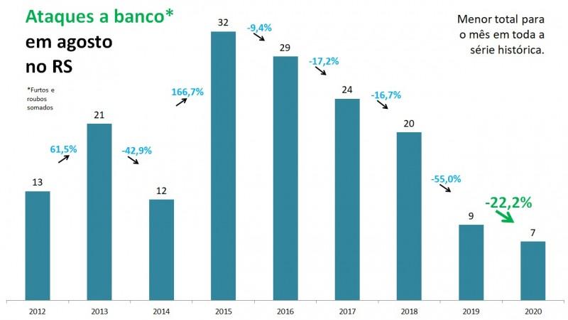 Gráfico de barras com números de Ataques a banco em agosto no RS, entre 2012 e 2020. Foram 9 em 2019 e 7 em 2020, queda de 22,2%, para o menor número em toda a série histórica.