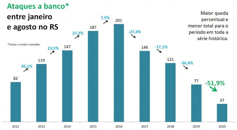 Gráfico de barras com números de Ataques a banco entre janeiro e agosto no RS, entre 2012 e 2020. Foram 77 em 2019 e 37 em 2020, queda de 51,9%, para o menor número em toda a série histórica.