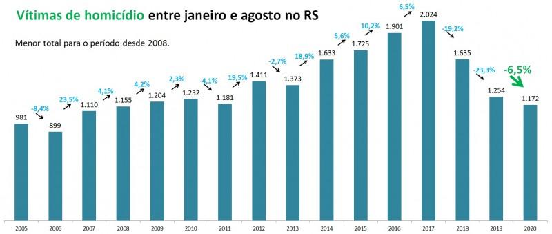 Gráfico de barras com números de Vítimas de homicídio no RS entre janeiro e agosto, entre 2005 e 2020. Foram 1.254 em 2019 e 1.172 em 2020, queda de 6,5%.