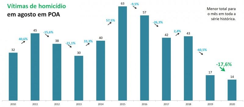 Gráfico de barras com números de Vítimas de feminicídio em agosto em Porto Alegre, entre 2010 e 2020. Foram 17 em 2019 e 14 em 2020, queda de 17,6%, para o menor número em toda a série histórica.