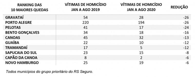 Tabela com ranking das 10 maiores quedas de homicídio entre janeiro e agosto de 2019 para 2020. POA e Gravataí aparecem em 1º, com 26 mortes a menos. Completam a lista Pelotas,Bento Gonçalves,Canoas,Guaíba,Tramandaí,Sapucaia, Capão da Canoa e Novo Hamburg