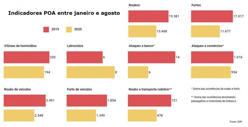 Gráficos de barras com Indicadores criminais em Porto Alegre entre janeiro e agosto, comparando números de 2019 e 2020.