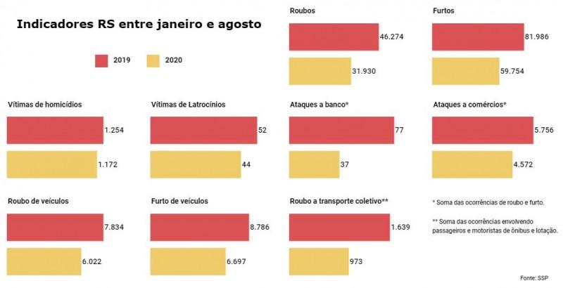 Gráficos de barras de Indicadores criminais no RS entre janeiro e agosto, comparando números de 2019 e 2020. Todos apresentam queda.