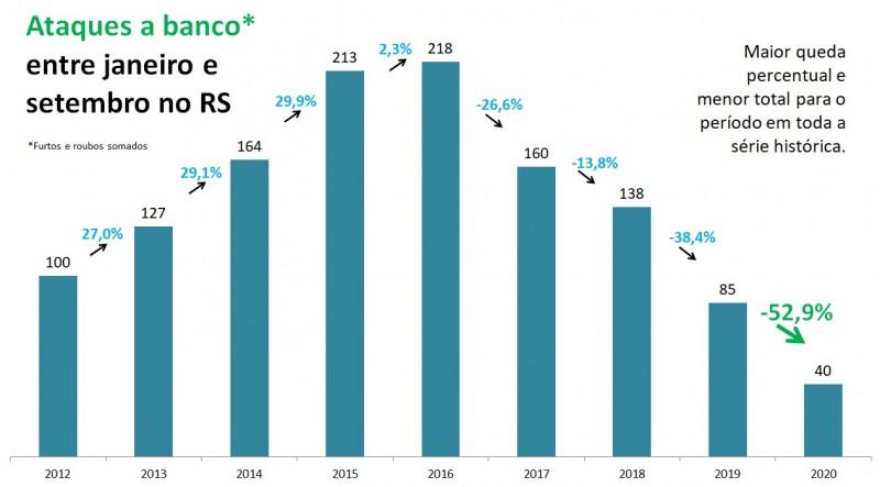 Gráfico de barras com números de ataques a banco entre janeiro e setembro no RS, entre 2012 e 2020. Mostra queda de 85 em 2019 para 40 em 2020 (-52,9%).