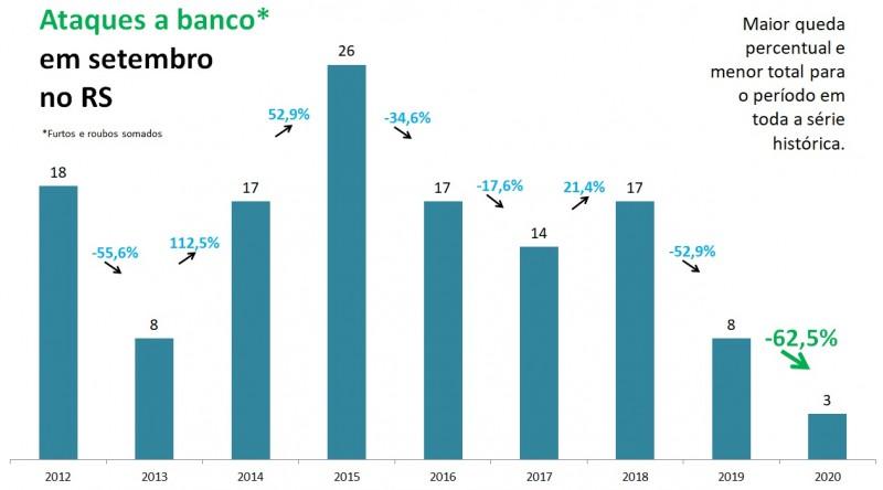 Gráfico de barras com números de ataques a banco em setembro no RS, entre 2012 e 2020. Mostra queda de oito casos em 2019 para três em 2020 (-62,5%).