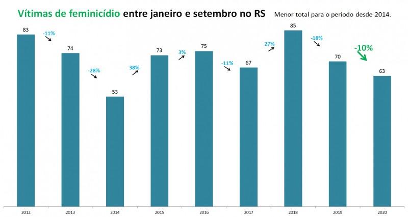 Gráfico de barras com números de feminicídios entre janeiro e setembro no RS, entre 2012 e 2020. Mostra queda de 70 vítimas em 2019 para 63 em 2020 (-10%).