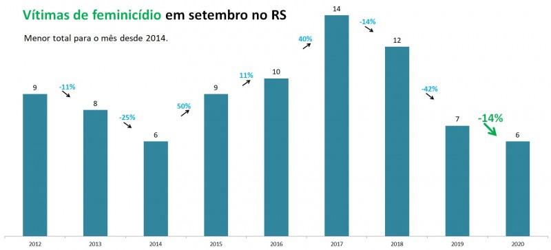 Gráfico com números de Feminicídios em setembro no RS, entre 2012 e 2020. Mostra queda de 7 vítimas em 2019 para seis em 2020 (-14%).