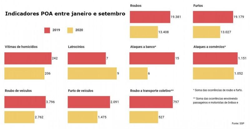 Gráficos de barras com números de vários Indicadores criminais em Porto Alegre entre janeiro e setembro, em 2019 e 2020.