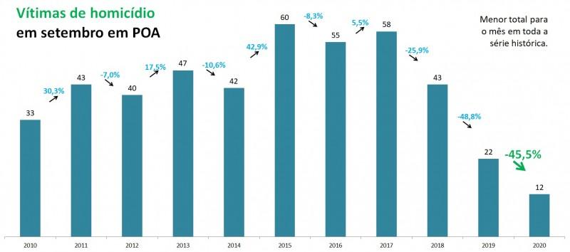 Gráfico de barras com números de vítimas de homicídio em Porto Alegre em setembro, entre 2010 e 2020. Mostra queda de 22 em 2019 para 12 em 2020 (-45,5%).
