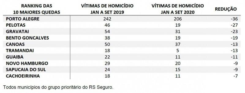 Tabela com ranking das 10 maiores reduções de homicídios entre janeiro e setembro de 2019 contra 2020. Porto Alegre lidera com 31 vítimas a menos, seguida de Pelotas (-27), Gravataí (-23), Bento Gonçalves (-19), Canoas e Tramandaí (-13), mais 4 cidades.