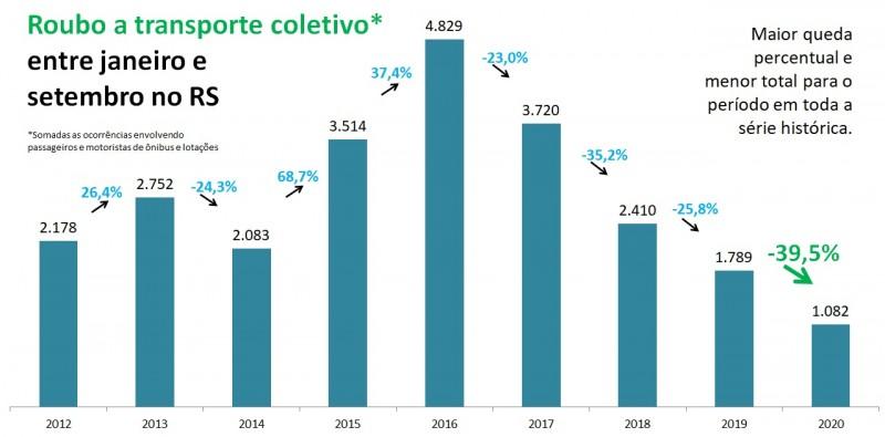 Gráfico de barras com números de Roubo a transporte coletivo entre janeiro e setembro, entre 2012 e 2020. Mostra queda de 1.789 em 2019 para 1.082 em 2020 (-39,5%).