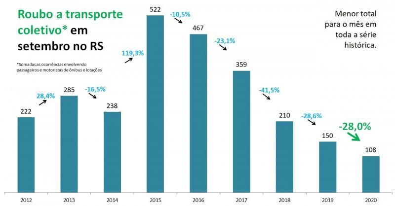 Gráfico de barras com números de Roubo a transporte coletivo em setembro no RS, entre 2012 e 2020. Mostra queda de 150 em 2019 para 108 em 2020 (-28%).