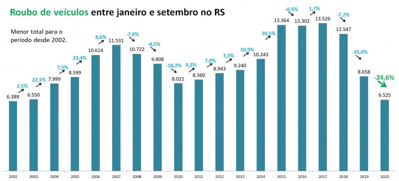 Gráfico de barras com números de Roubos de veículos entre janeiro e setembro no RS, entre 2002 e 2020. Mostra queda de 8.658 em 2019 para 6.525 em 2020 (-24,6%), o menor total para o período em toda a série histórica.