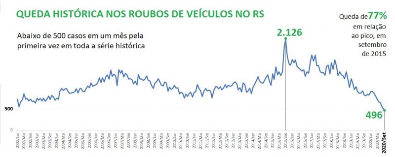 Gráfico de linha com números da Série histórica de roubos de veículos mês a mês no RS entre 2002 e setembro de 2020. Mostra que, pela 1ª vez, o número ficou abaixo de 500. Contra o pico, em set/2015, que teve 2.126 casos, os atuais 496 indicam queda de 77